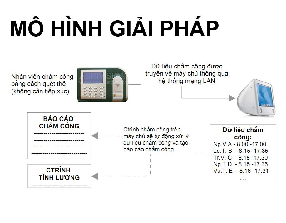 Giải pháp chấm công bằng thẻ cảm ứng 2012