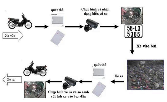 Bãi giữ xe tự động với công nghệ thẻ thông minh