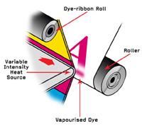 Tìm hiểu về công nghệ in thẻ nhựa