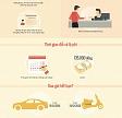 Quy trình và hạn chót đổi giấy phép lái xe sang thẻ nhựa PET. Bạn đã biết chưa?